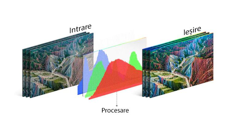 Tehnologia de procesare a televizorului LG în centru, între imaginea de intrare în stânga si iesirea plină de culoare în dreapta